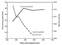 Specific Gravity Of Potato Tubers Agriculture And Food