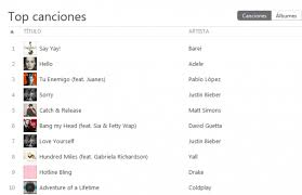 Spain Barei Hits 1 On Itunes Spain With Eurovision Track