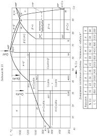 Диаграмма состояния сплавов с полиморфными превращениями  ДомашнЯЯ РАБОТА Контрольная работа по материаловедению