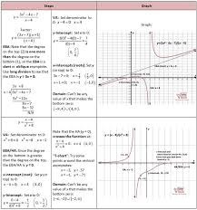 graphing rational functions including asymptotes she loves math more