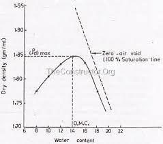 Soil Compaction Chart Proctor Soil Compaction Test Procedures Tools And Results