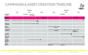 Com Performance Is Art Event Marketing Timeline Template