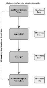 Issue Resolution Procedure Flow Chart Logical Customer Complaint Handling Flowchart Customer