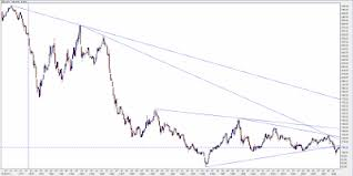 Gold Global Perspective Long Term Currencies Charts