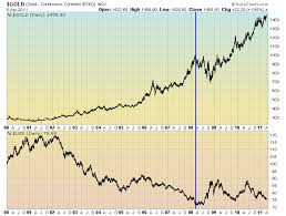 Gold In Dollar Chart Gold Usd Fap To