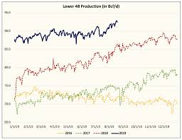 Natural Gas Clocking Chart Natural Gas Production Hits New All Time High Further