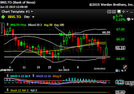 Bns Stock Chart Bns What Needs To Be Said Catching One Monkey All The Time