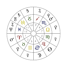 Complete Zodiac Birth Chart A Simple Astrology Chart Showing The Numbered Houses The
