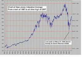 Why Stock Markets Change Directions Astrofibonacci Proves