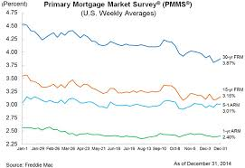 Bankrate Mortgage Rate Trend Chart Best Mortgage In The World