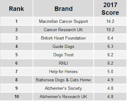 2017 Buzz Rankings Uk Charityindex Yougov Brandindex