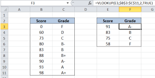 Cce Grading Chart Excel Formula Calculate Grades With Vlookup Excelchat