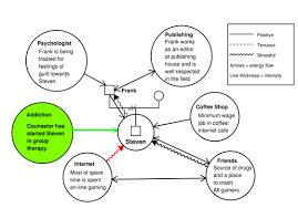 Example Of Ecomap Social Visualizations Genograms And Ecomaps