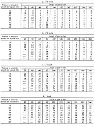 Table 7 11 Capacities Of Pipe In Gallons Per Minute Copper