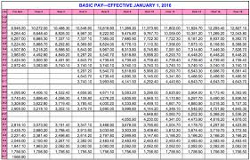 Usaf Pay Chart 2018 New Best Reserve Pay Chart Inspirational