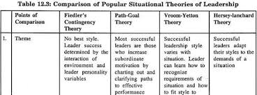 leadership theory top 4 theories of leadership