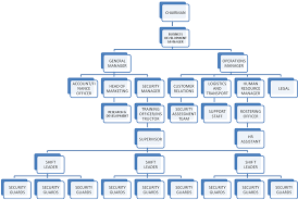 Security Company Organizational Chart Www