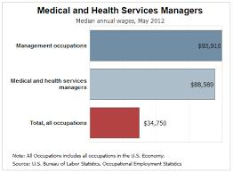 What Do Healthcare Administrators Do Degree Spotlight Healthcare Administration Ecpi University