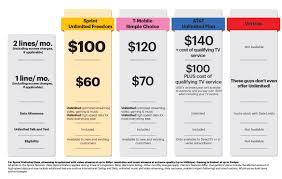 51 Genuine Unlimited Cell Phone Plans Comparison Chart