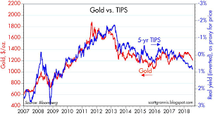 Gold Price Chart Bloomberg Who Needs Gold When Real Growth Is Picking Up Seeking Alpha