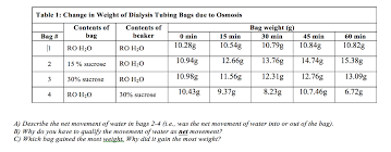 Weight Table Solved Table 1 Change In Weight Of Dialysis Tubing Bags
