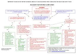 Reporting Flow Chart Template 10 Flow Chart Template Word Examples Doc Examples