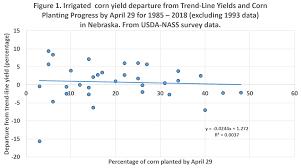 Windows Of Opportunity For Corn Planting Nebraska Data