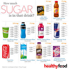 How Much Sugar Is In That Drink Australian Healthy Food Guide