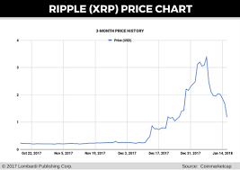 Ethereum Cost Chart Bitcoin Gift Cost Of Ethereum Graph Wadsworth International
