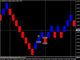 Renko 10 Free Forex Trading Systems Babypips Com Forex