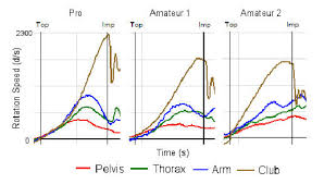 Club Head Speed Chart Faster Hips Do Not Create Club Head Speed Rebellion Golf