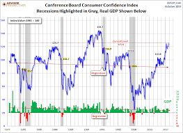Consumer Confidence Historical Chart Consumer Confidence Highest In 17 Years Seeking Alpha