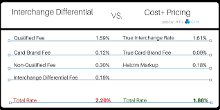 Visa Interchange Chart 2016 Why Interchange Differential Pricing Is Costing You Too Much