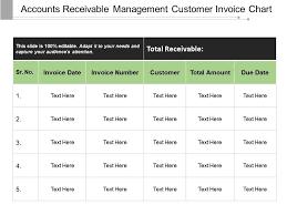 Accounts Receivable Management Customer Invoice Chart