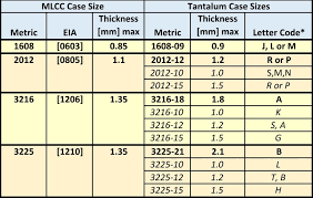 Smd Capacitor Size Chart Mlcc Capacitors Availability First Aid Tantalum Nbo To