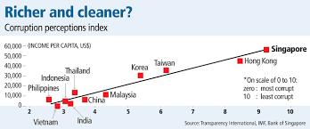 Chart Of The Year Klse Bursa Malaysia Stock Exchange