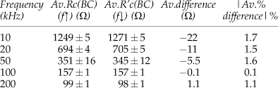 Average Core Resistance Of Segment Bc At Different