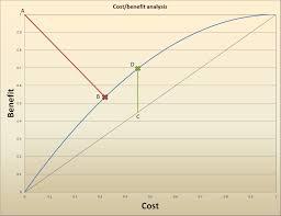 Cost Benefit Analysis Mathematics Stack Exchange