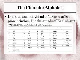The nato phonetic alphabet, more formally the international radiotelephony spelling alphabet, is the most widely used spelling alphabet. Ch 4 Phonetics The Sounds Of Language Ppt Download