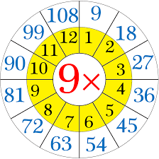 Multiplication 9 Chart Multiplication Table Of 9 Repeated Addition By 9s Nine