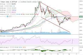 Fxwirepro Btc Usd Consolidates Inside Ichimoku Cloud Stay