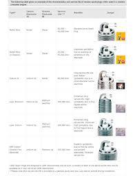 Ngk Gap Chart Ngk Nickel Projected Spark Plug Be529y 11 Premium Quality