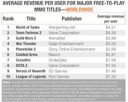 top ten earners in free 2 play average per player general