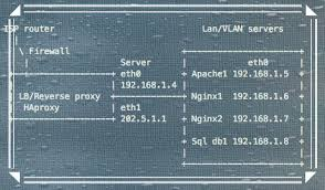 bp log how to log real users ip address with nginx in log files nixcraft