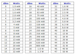 Hz To Watts Conversion Chart Dbi To Power Conversion
