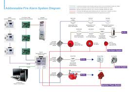 simplex fire alarm wiring diagrams schematics and addressable smoke simplex smoke detector wiring diagram simplex fire alarm wiring diagrams schematics and addressable smoke detector diagram