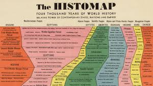 Civilisation Timeline Chart Infographic 4 000 Years Of Human History Captured In One