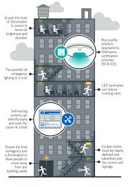 as such it is focused on making sure hallways stairwells and exits are visible in a time of emergency the infographic on the right from eaton provides
