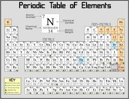 The lanthanide series consists of the 14 elements, with atomic ...
