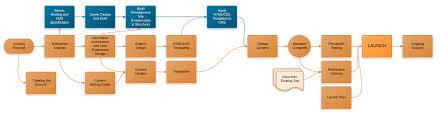Website Design Diagram Website Design Development Process Refined Practice